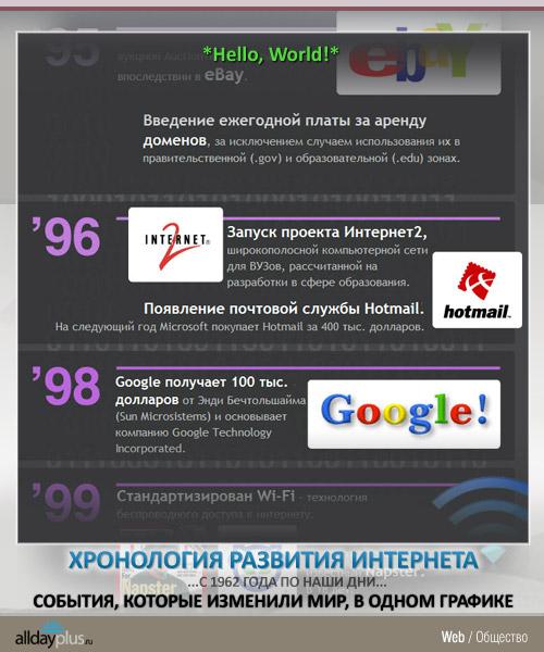 История Интернета. Хронология событий, которые изменили мир, в одном графике